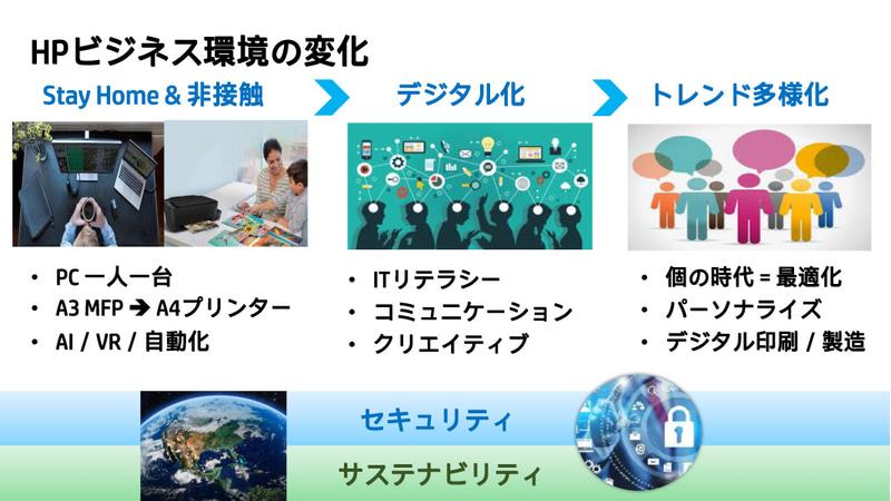 HP ビジネス環境の変化