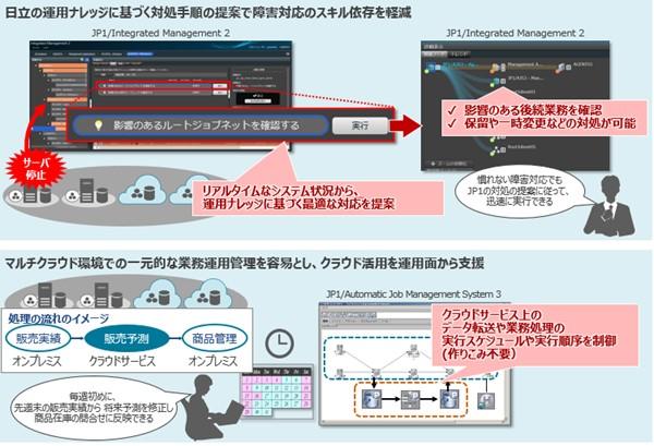 「JP1 V12.5」の新機能の利用イメージ