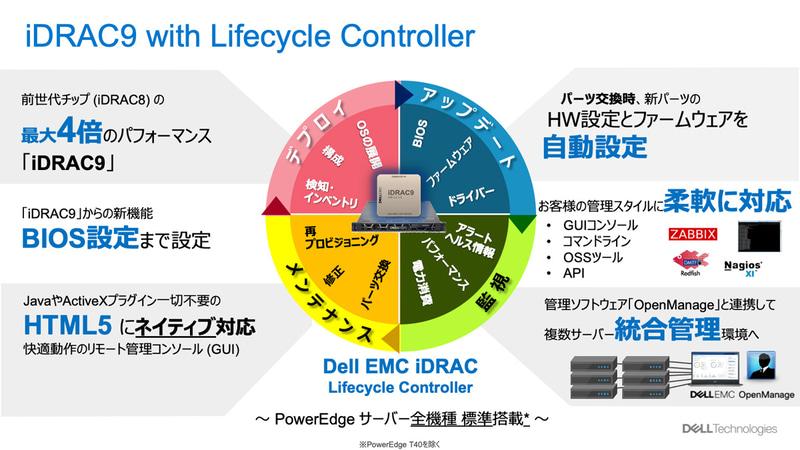 図2:運用シーンに変革をもたらす要素技術「iDRAC」