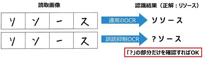 誤読抑制OCR技術の仕組み