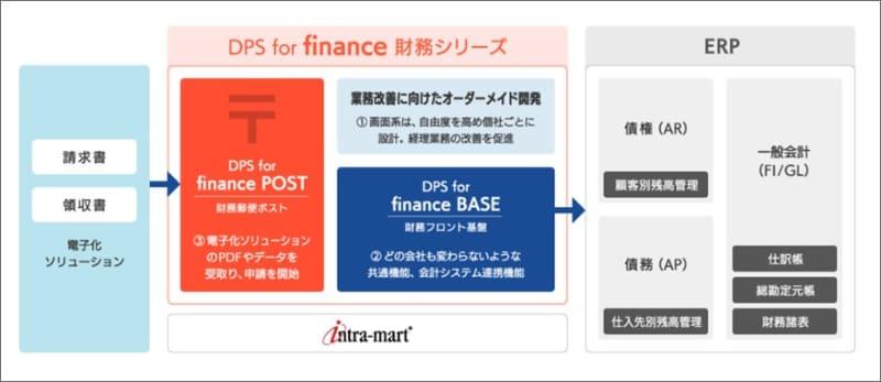 DPS for finance 財務シリーズ