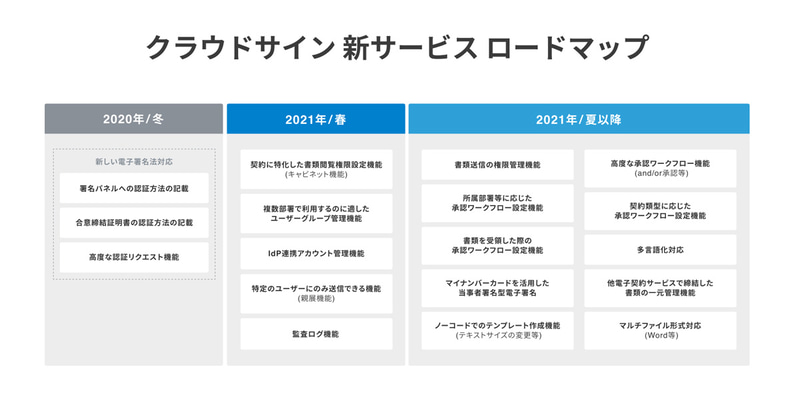 「クラウドサイン」2021年の機能開発ロードマップ