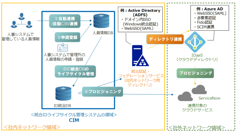 CIMとServiceNowソリューションの連携イメージ