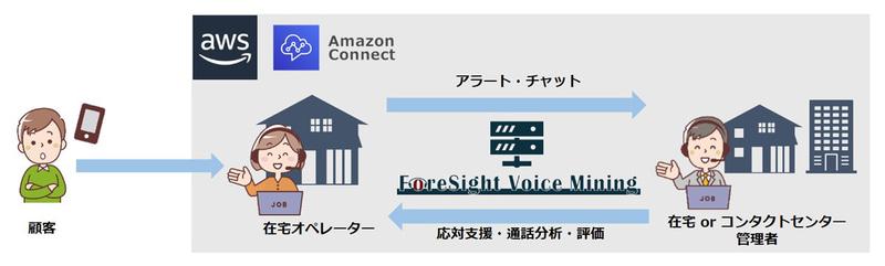 ForeSight Voice MiningとAmazon Connectの連携イメージ