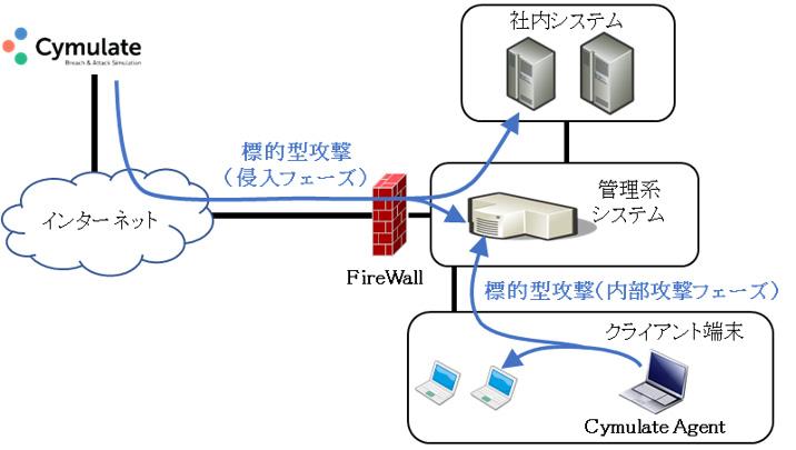 標的型攻撃シミュレーションのイメージ