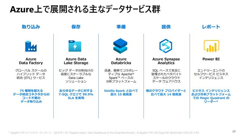 Azure上で展開される主なデータサービス群