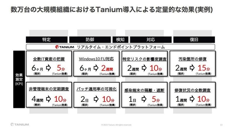 タニウム製品導入の効果