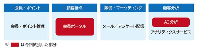 デジタルマーケティングソリューション「PointInfinity」の構成