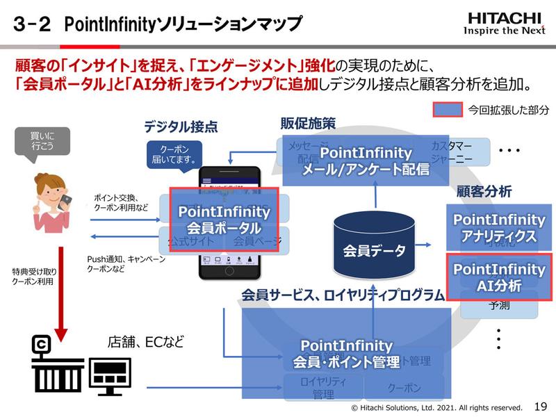 デジタルマーケティングソリューション「PointInfinity」の概要