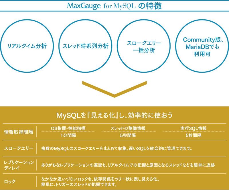 MaxGauge for MySQLの特徴