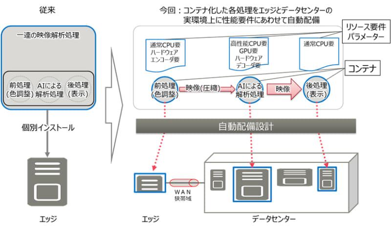 エッジとデータセンターを連携させたシステムの性能を最適化する設計技術