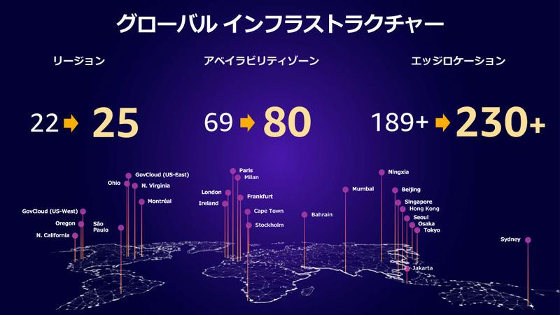 AWSのグローバルインフラストラクチャーは、リージョンが22から25、アベイラビリティゾーンは69から80、エッジロケーションは189から230へと増強されている