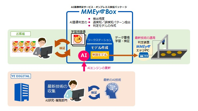 MMEye Boxの概要