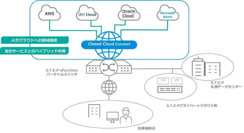 「S.T.E.P xFunction Closed Cloud Connect」サービス概要