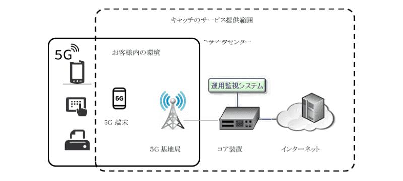 キャッチのローカル5Gネットワークサービスのイメージ図