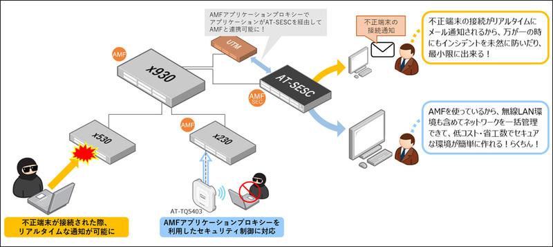 今回の新版で追加された機能イメージ
