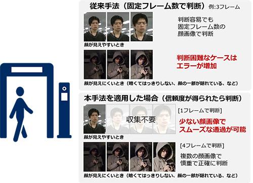 顔認証入退場ゲートにおける適用イメージ
