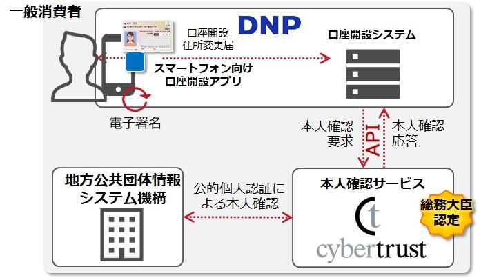 DNPのJPKIを活用した本人確認サービスの概要