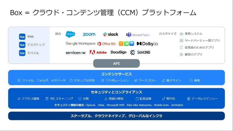 Box=クラウド・コンテンツ管理(CCM)プラットフォーム