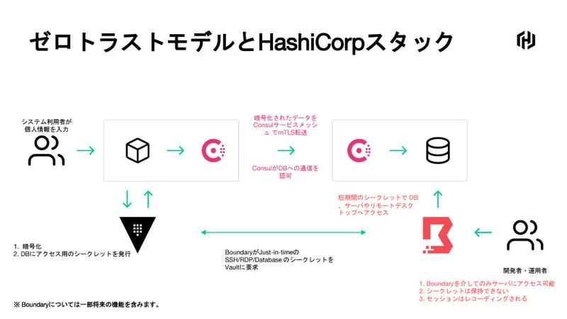 ゼロトラストモデルとHashiCorpスタック