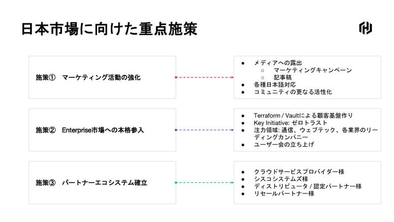 日本市場に向けた重点施策は「マーケティング活動の強化」「Enterprise市場への本格参入」「パートナーエコシステム確立」
