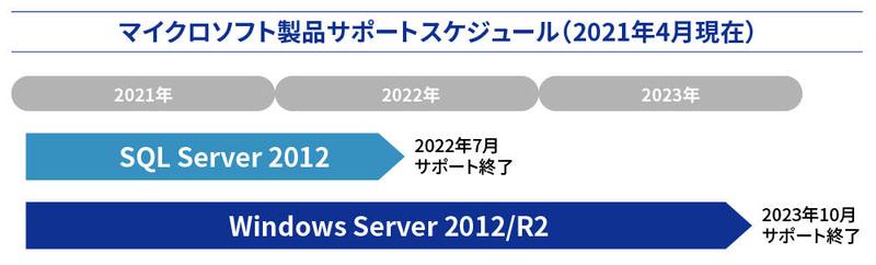 Windows Server 2012/R2が2023年10月に、SQL Server 2012が2022年7月にサポート終了