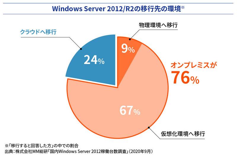 Windows Server 2012/R2移行先についての調査結果<BR>出典:株式会社MM総研「国内Windows Server 2012稼働台数調査」(2020年9月)