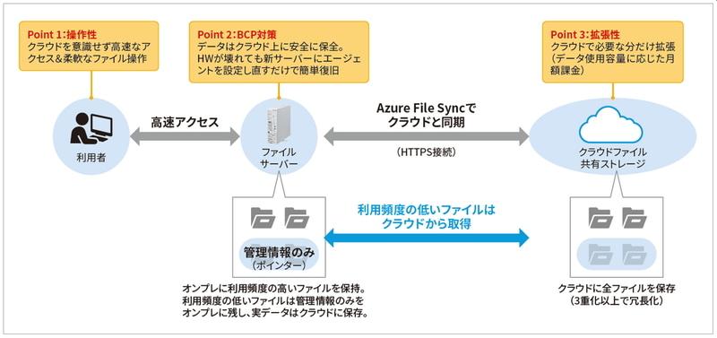 Azure File Syncによるクラウド連携ファイルサーバソリューションの仕組み