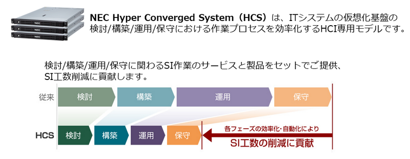 NEC HCSの特長。SI工数の削減により短期導入を実現