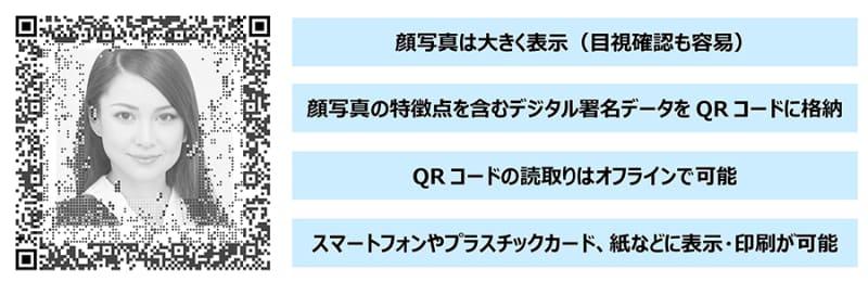 本人認証サービス「QRMe(仮称)」イメージ