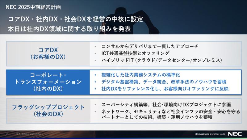 コアDX・社内DX・社会DXを経営の中核に設定