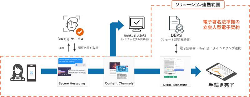活用例:相続手続きにおけるIDEPSと連携したMoxtraの利用イメージ