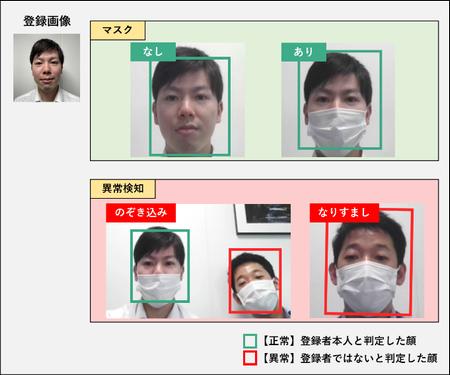 マスク有無の認証イメージとマスク着用時の異常検知イメージ(のぞき込み、なりすまし)