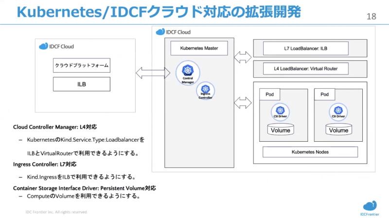 IDCFクラウド対応の拡張開発