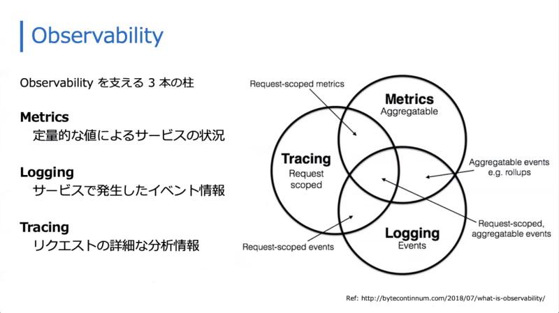 Observability(可観測性)を支える3本の柱