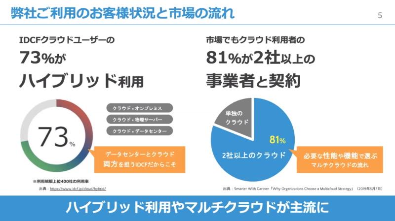 IDCFクラウドユーザーの73%がハイブリッド利用、81%がマルチクラウド利用