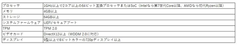 表1:Windows 11が導入できるPCのハードウェア要件(Microsoft社の発表などから筆者作成)
