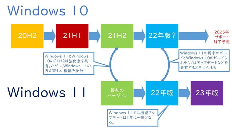 Windows 11のアップデートサイクル(筆者作成)