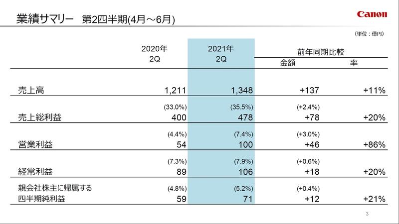 2021年度第2四半期の業績サマリー