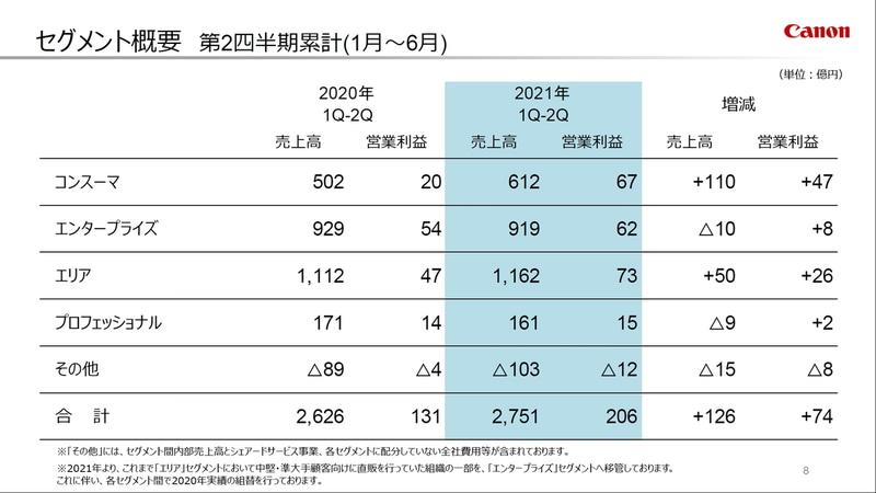 2021年度上期のセグメント概要