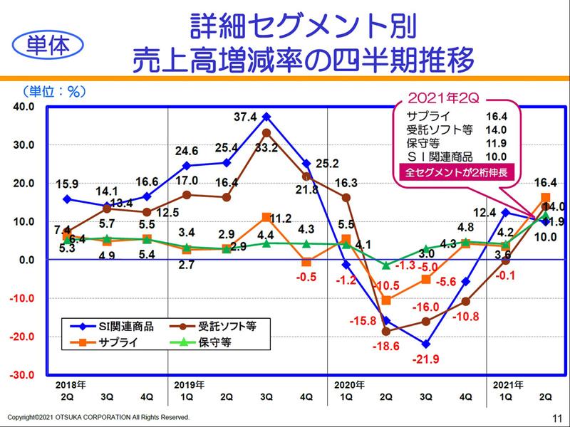 詳細セグメント別 売上高増減率の四半期推移(単体)