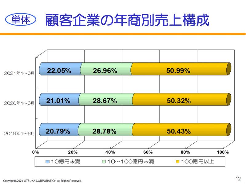 顧客企業の年商別売上構成(単体)
