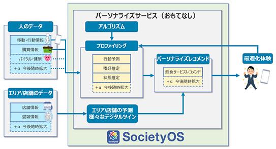 パーソナライズサービス実証イメージ