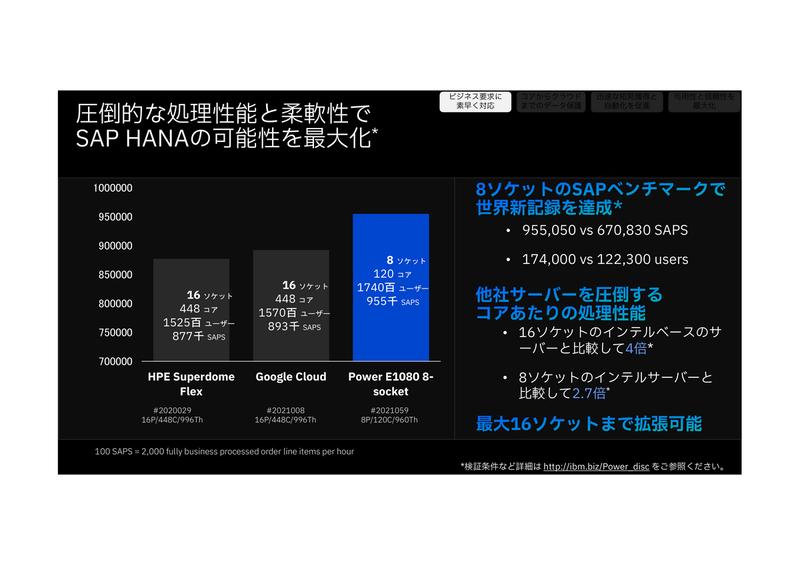 SAPベンチマークと、インテルCPUサーバーとの比較