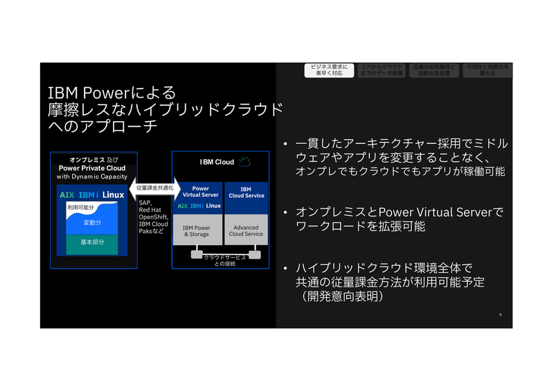 Power Private Cloud with Dynamic Capacity