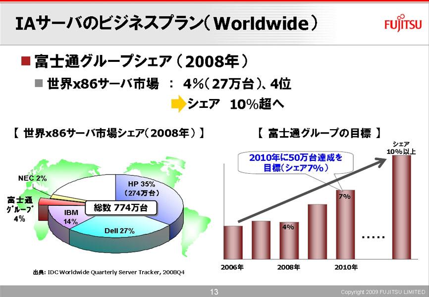 2009年3月の説明会で、2010年度にx86サーバーを全世界で50万台出荷するとの目標が示された