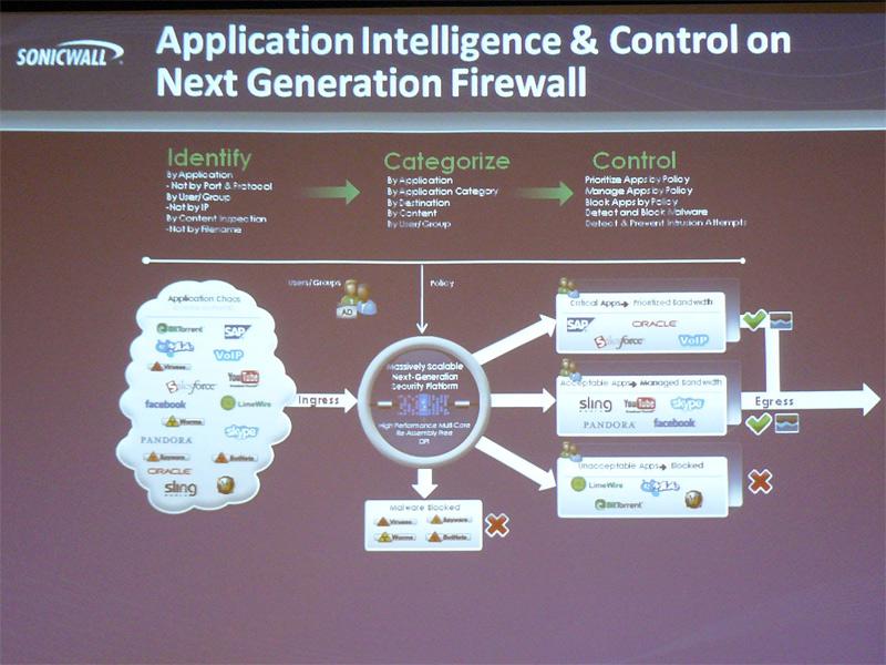 アプリケーションの可視化、分類、コントロールによって、適切なアプリケーションの利用を可能にする