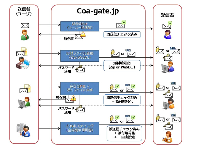 Coa-gateのサービス概要