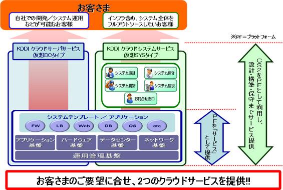 「KDDI クラウドサーバサービス」の利用イメージ