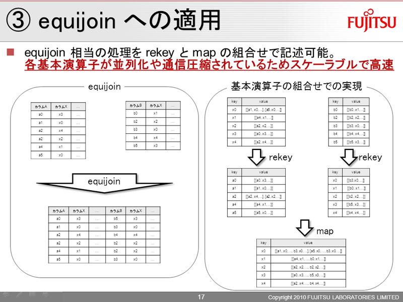 rekeyとmapの組み合わせにより、equijionの記述が可能になるという